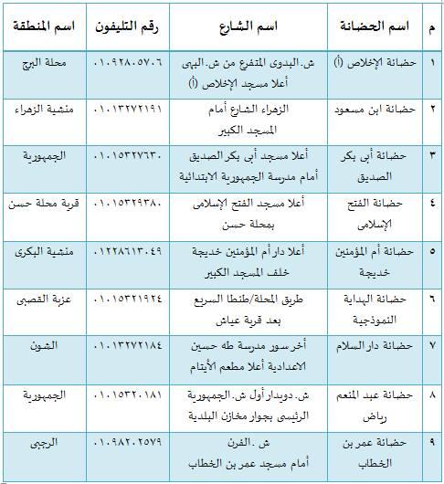 بيانات بأسماء الحضانات التابعة للجمعية الشرعية